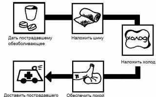 Остеосинтез при переломах голеностопного сустава