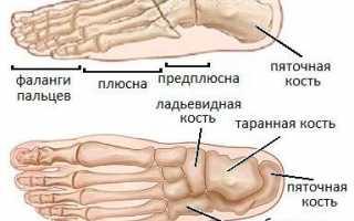 Основные симптомы и способы лечения вывиха пальца на ноге