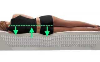 Ортопедическая подушка для шейного отдела позвоночника: как правильно ее выбрать?