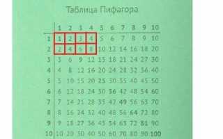 Как выучить таблицу умножения легко и быстро